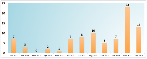2013-Number-of-Books-I-read-Graph-Chart