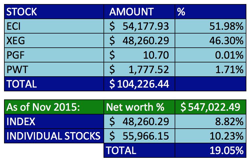 2015-current-portfolio-investments-investing-save-spend-splurge-energy-specifics