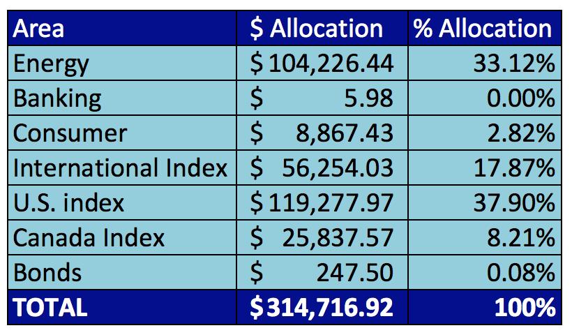 2015-current-portfolio-investments-investing-save-spend-splurge-energy