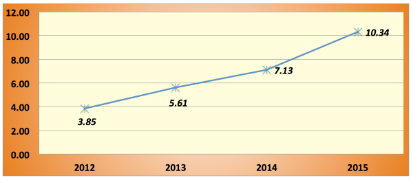 2015_Save-Spend-Splurge_PF-Score