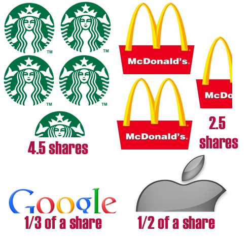 4-stocks-apple-google-starbucks-mcdonalds-your-share-1000-bucks