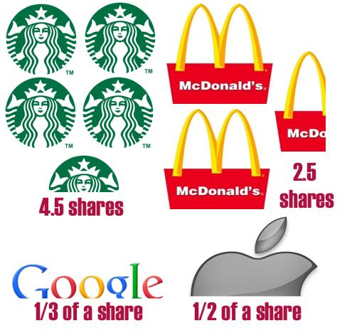 4-stocks-apple-google-starbucks-mcdonalds-your-share-1000-bucks