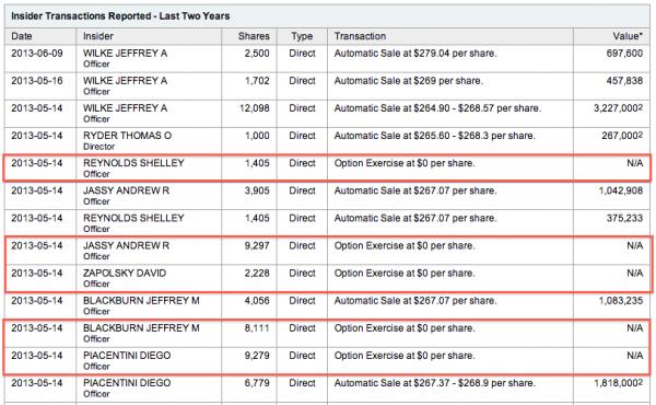 Amazon-2-year-stock-options-yahoo-finance-exercise-$0