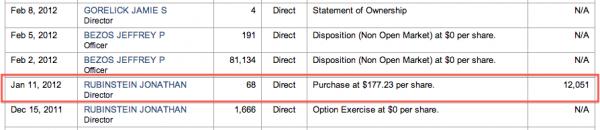 Amazon-2-year-stock-options-yahoo-finance-purchasing