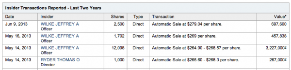 Amazon-2-year-stock-options-yahoo-finance-purchasing-exercising