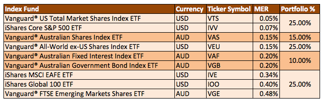 Australia-ETFs-Sample-Portfolio
