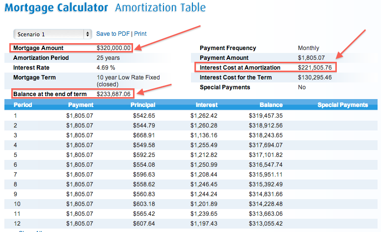 BMO-Amortization-Interest-Mortgage-for-25-years-Highlight