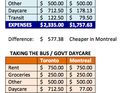 How much will working cost me in Toronto versus Montreal?