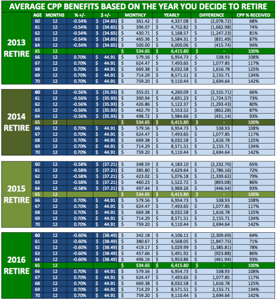 CPP-Chart-Canadian-Pension-Plan-When-Should-You-Retire-Canada