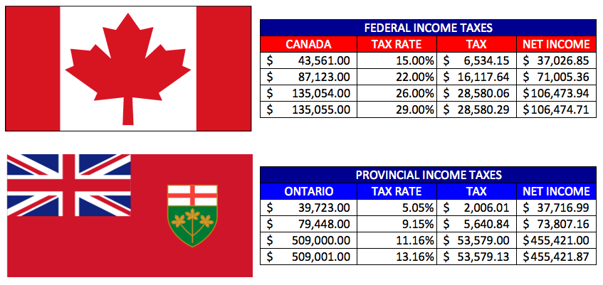 Forex income tax canada