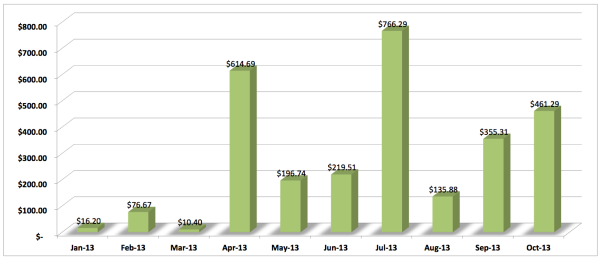Dividends-Earned-To-Date-Save-Spend-Splurge-January-to-October-2013