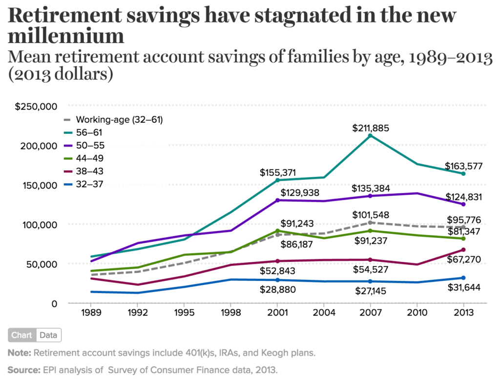 http://www.epi.org/publication/retirement-in-america/#chart4