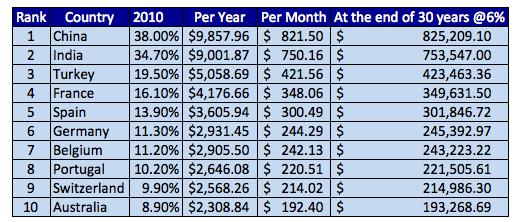 Global-Savings-Rate-in-30-years-in-6-percent