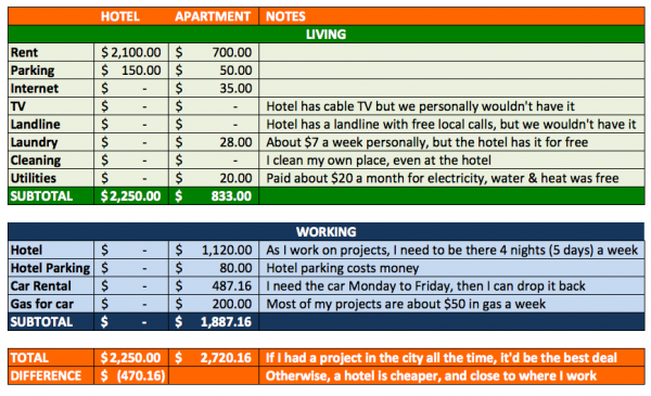 Hotel-versus-Apartment-Living-Cost-Benefit-Analysis-Budget