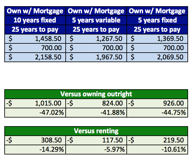 House-buying-versus-renting-and-outright-savings_mortgage-list