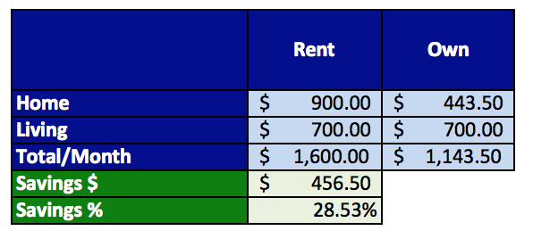 House-buying-versus-renting-and-outright-savings_rent-or-own-cheaper