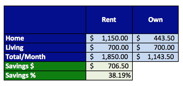 House-buying-versus-renting-and-outright-savings_rent-or-own