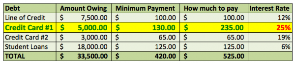 How-to-pay-back-your-debt-charts-Payments-First