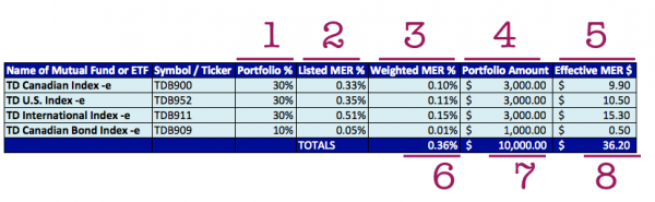 Index-Fund-Portfolio-MER-Tracking-Chart-Creation-How-To-Investing-Series-Mochimac-Chart-Detail-Numbers