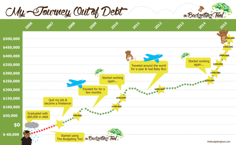 JourneyOutofDebt-The-Budgeting-Tool-Chart