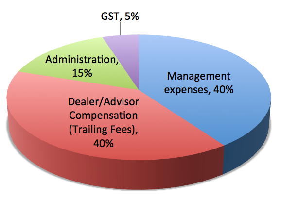 Management-Expense-Ratio-Pie-Chart-Fees-Breakdown-Chart