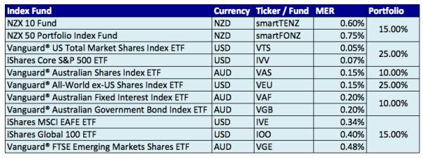 New-Zealand-ETFs-List-Portfolio