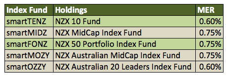 New-Zealand-ETFs-SmartShares-List-Picks
