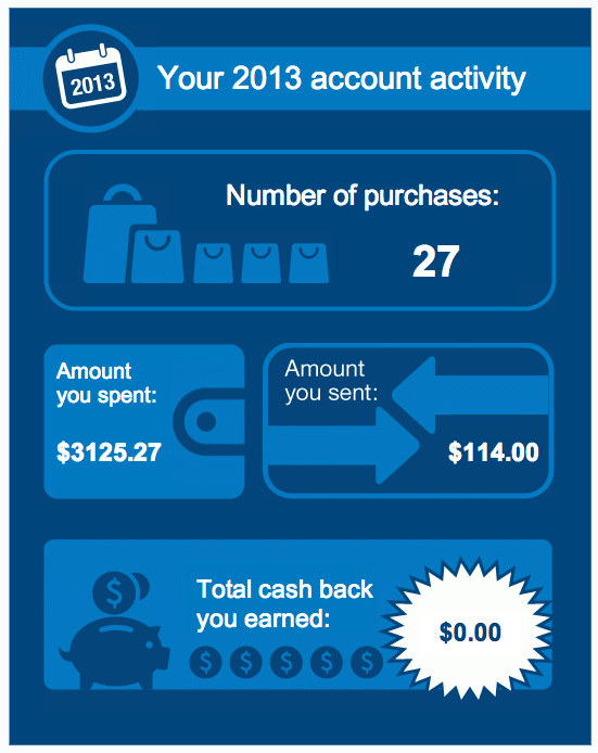 Paypal-Total-Spending-2013-Review-Budget