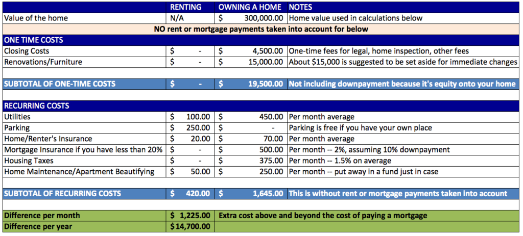 Average Home Insurance Cost Per Month