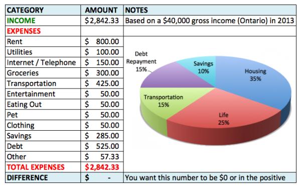 Sample-Budget-Ontario-Canada-40000-Income-2013