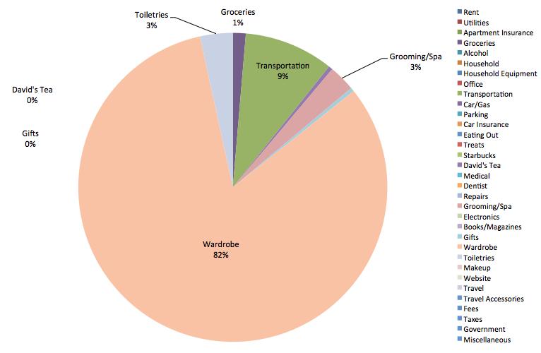 Save-Spend-Splurge-August-2013-Expenses-Pie-Chart