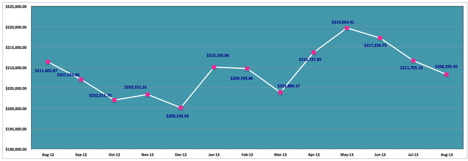 Save-Spend-Splurge-August-2013-Net-Worth-Past-12-Months