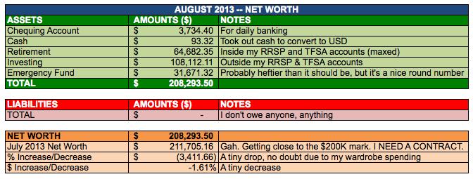 Save-Spend-Splurge-August-2013-Net-Worth