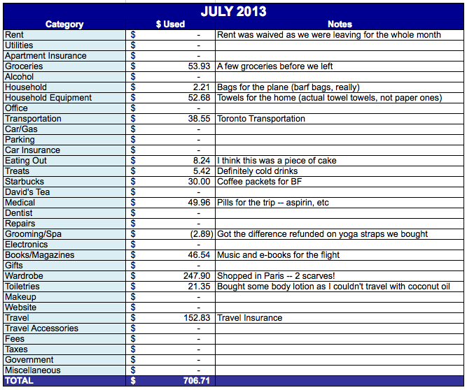 Save-Spend-Splurge-July-2013-Expenses