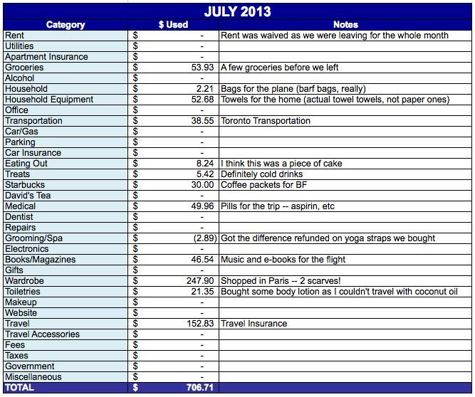 Save-Spend-Splurge-July-2013-Expenses