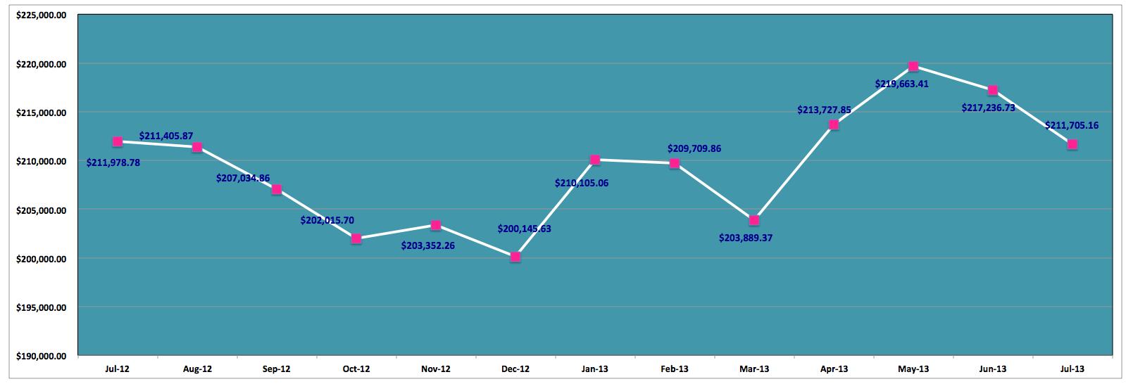 Save-Spend-Splurge-July-2013-Net-Worth-Past-12-Months