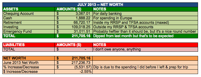 Save-Spend-Splurge-July-2013-Net-Worth