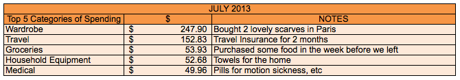 Save-Spend-Splurge-July-2013-Top-5-Categories-of-Spending