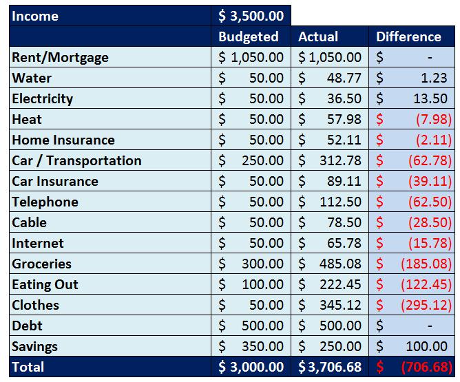 Save-Spend-Splurge_Step-5-After-Month-One-Budget-Comparison