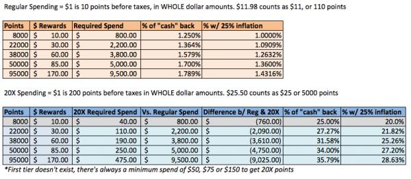 Shoppers-Drug-Mart-Pharmaprix-Rewards-Charts-Savings-calculate-chart-20X-regular
