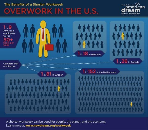 Shorter_Workweek_Infographic-New-Dream-America-Jobs-Work-Career