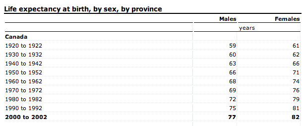 StatsCan-life-expectancy-table