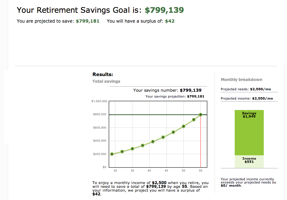 retirement projection calculator Nothing will bring clarity to your retirement planning like a retirement calculator these calculators will help you estimate the level of monthly savings necessary to make it to retirement and can also help you predict how your investments can boost retirement returns when it comes to retirement.