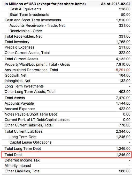 The-Gap-Balance-Sheet-Debt