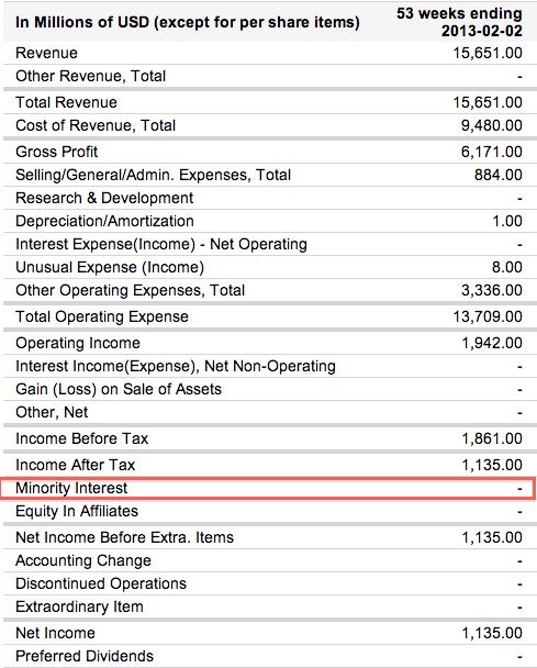 The-Gap-Income-Statement-Minority-Interest