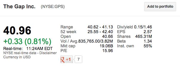 The-Gap-Stock