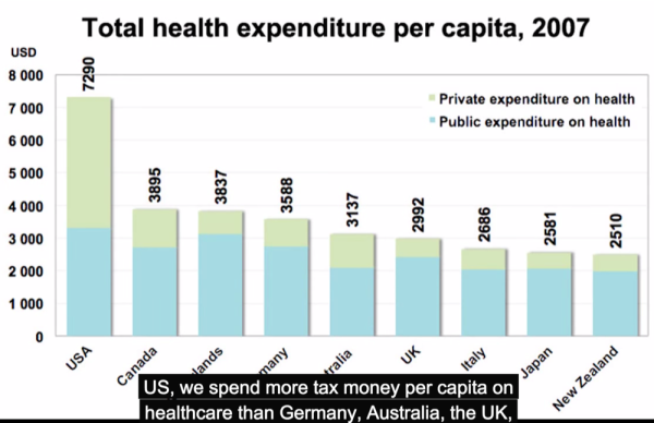 US-Healthcare-Costs-compared-to-Global