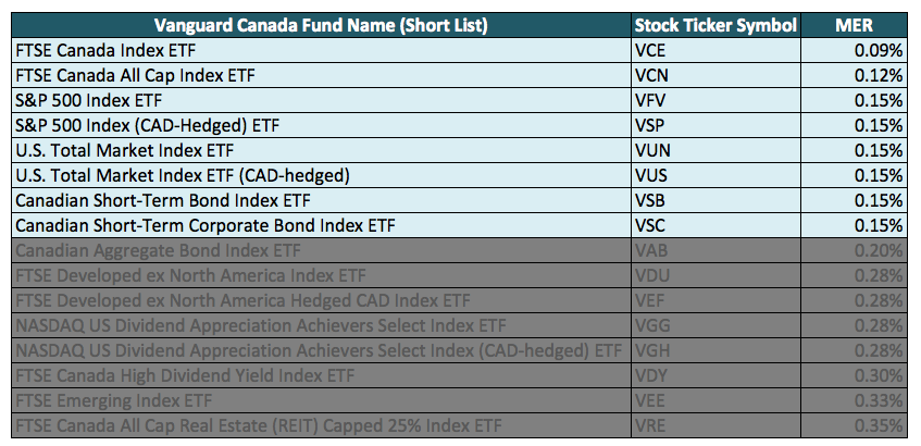 Vanguard-Canada-List-of-Index-ETFs-Choice
