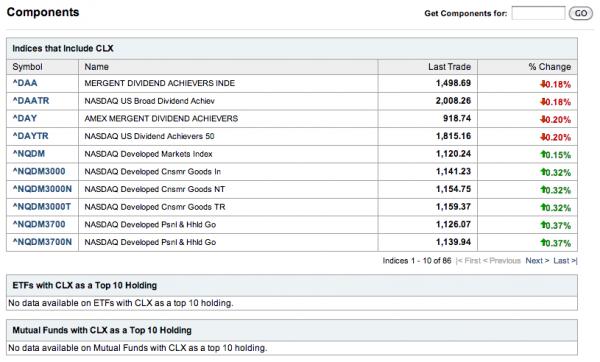 Yahoo-Finance-CLX-Components