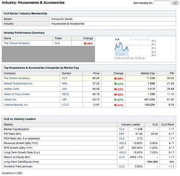 Yahoo-Finance-CLX-Industry